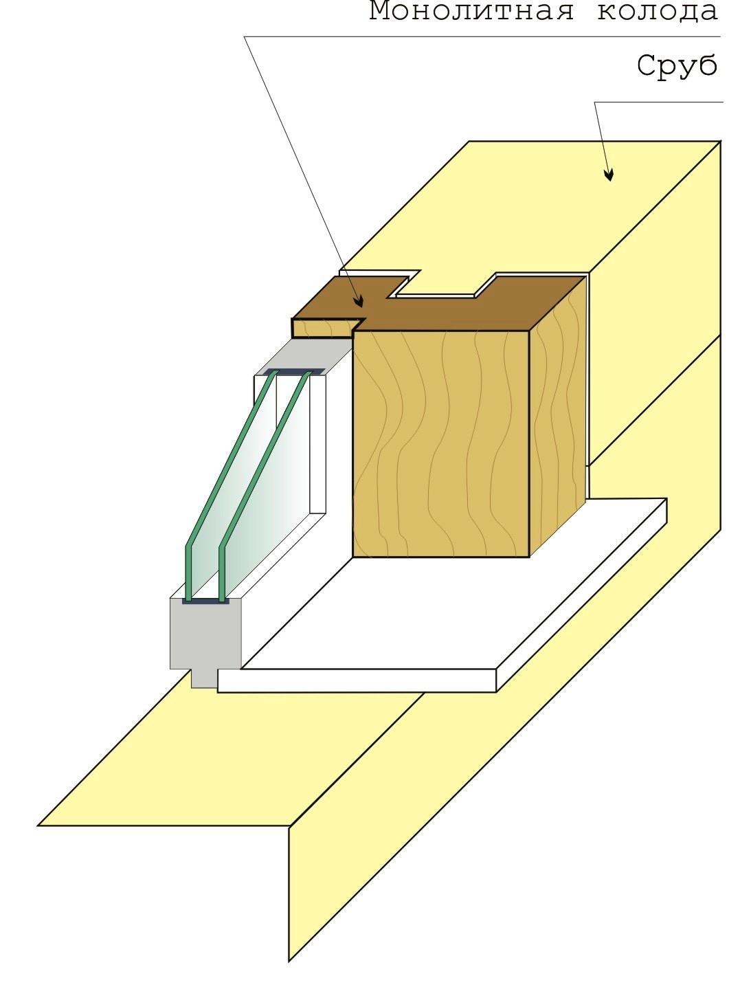 Схема установки пластикового окна в деревянный дом