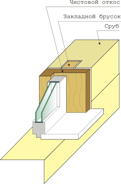 Как сделать коробку на окно